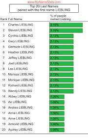 LIEBLING Last Name Statistics by MyNameStats.com