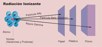 Resultado de imagen de la radiación ionizante y que es utilizado para la detección de rayos X o rayos gama