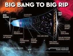 Un tipo de viscosidad podría provocar el final del universo