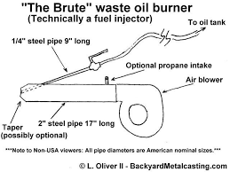 the brute waste oil burner