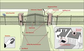 Driveway Automatic Gate Opener Designing Purchasing And Installing How To Build A House