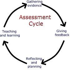 Rubrics and Assessment Methods - KNILT