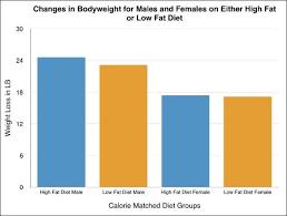 7 graphs that prove calories count
