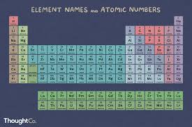element list atomic number element