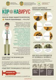 Симптомы коронавируса | Инфографика | Официальный интернет-ресурс ...