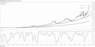Apple Stock Could Enter Multi-Month ...