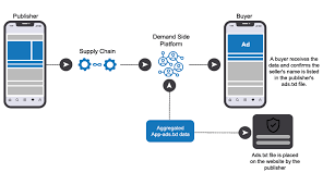 aggregated app ads txt djax technologies