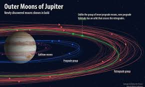 name five of jupiter s new moons