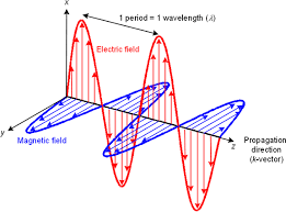 what are electromagnetic waves book