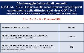 Coronavirus, cambia il modulo per l'auto-certificazione: va ...