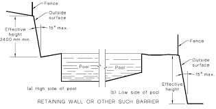Http Www Darebin Vic Gov Au Media Cityofdarebin Files Yourcouncil Propertyowners Ownerresponsibilities Fact Sheet For Pool And Spa Safety Barriers Ashx La En
