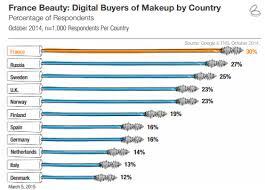 beauty brands triumph in eu digital arena