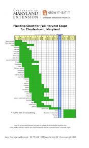 vegetable planting charts university