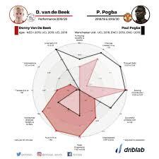 Donny van de Beek vs Paul Pogba ...