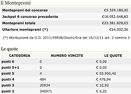 Estrazione del Lotto di oggi 8 febbraio 2020, SuperEnalotto, 10eLotto