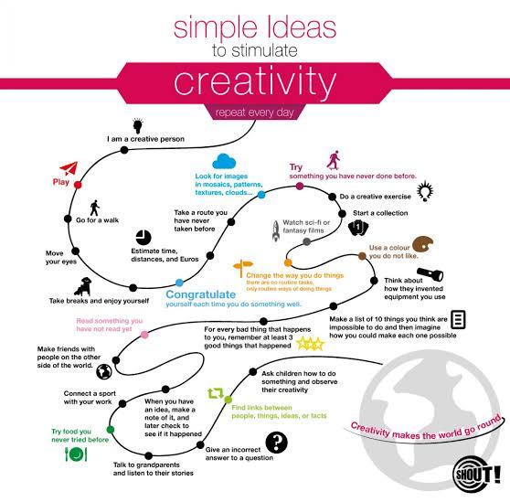 Creativity in Communication