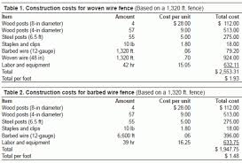 Estimated Costs For Livestock Fencing Small Farm Sustainability