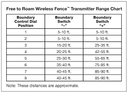 Free To Roam Wireless Fence Pif00 15001 Product Support Petsafe