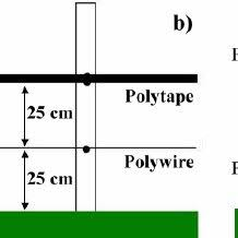Pdf Evaluation Of Different Designs Of Temporary Electric Fence Systems For The Protection Of Maize Against Wild Boar Sus Scrofa L Mammalia Suidae