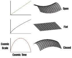 Origen del universo – Cap 2: La geometría del universo – Blog de  Divulgación Científica y Tecnológica