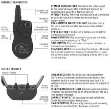 E Collars What Do The Buttons On The Remote Transmitter And Receiver Collar Do Sd 1225 Sportdog