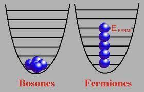 Resultado de imagen de Bosones y fermiones