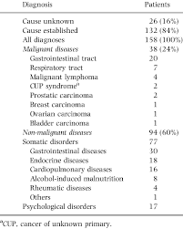 causes of weight loss in 158 patients