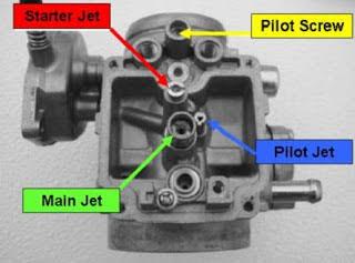 """Hasil gambar untuk karburator motor jupiter z"""""""