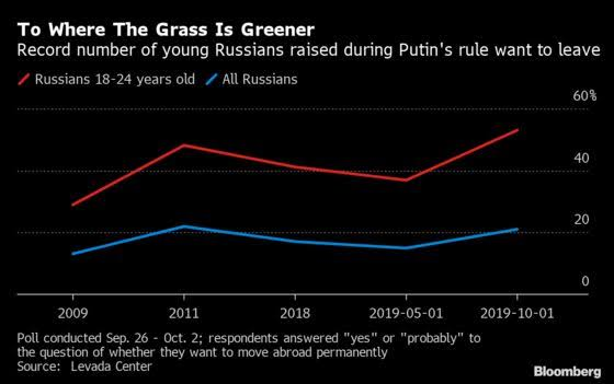 """Image result for Generation Z Wants to Leave Russia in Record Numbers, Poll Shows"""""""