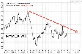 The Billion Dollar Bet On An Oil Price ...