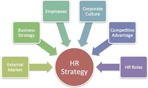 Strategic Issues In Human Resource Management | Young HR Manager