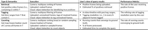 querying zero streaming cameras