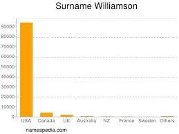 Williamson - Names Encyclopedia
