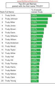 TRUDY First Name Statistics by MyNameStats.com