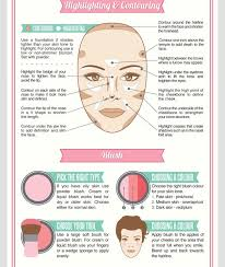 proper face makeup application