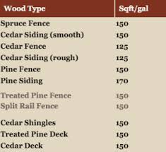 Ready Seal Stain And Sealer Faqs