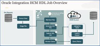 A Simple Guide to Oracle HCM Data Loader (HDL) Job Support in Oracle HCM  Cloud Adapter   Oracle Integration Blog