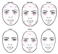 makeup contour diagram saubhaya makeup