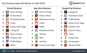 top grossing mobile game