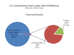 Card Fraud In The United States The Case For Encryption Aite Group