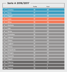 Risultati e classifica della 19ma giornata di Serie A - Il Post
