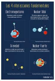 Las 4 interacciones fundamentales del universo – Mola Saber