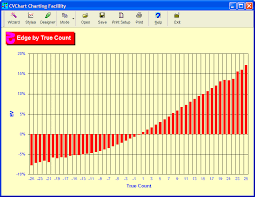 card counting by true count