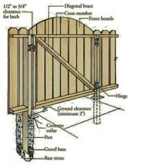 Pdf How Do You Make A Wooden Fence Gate Diy Free Plans Download Canopy Bed Frame Plans Harrymiller3