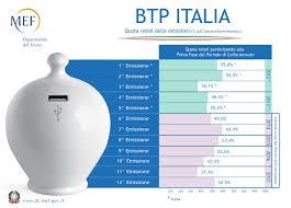 Btp Italia 2026 in collocamento. Conviene acquistare?