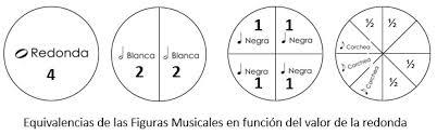 Las Notas y las Figuras Musicales - HMG PIANOMUSICA