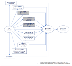 Antibiotics   Free Full-Text   Conceptualising the Integration of  Strategies by Clinical Commissioning Groups in England towards the  Antibiotic Prescribing Targets for the Quality Premium Financial Incentive  Scheme: A Short Report   HTML