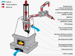 chimney centrifugal fans vents kam eco