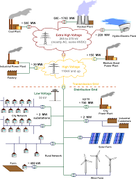 Electrical Grid Wikipedia