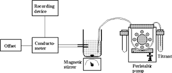 Pipette drawing titration, Picture #2723698 pipette drawing titration